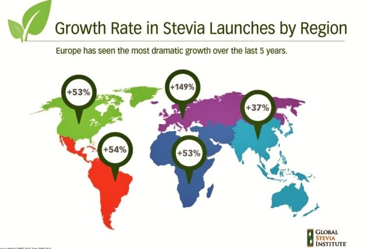 Stevia… e glisteviosidi