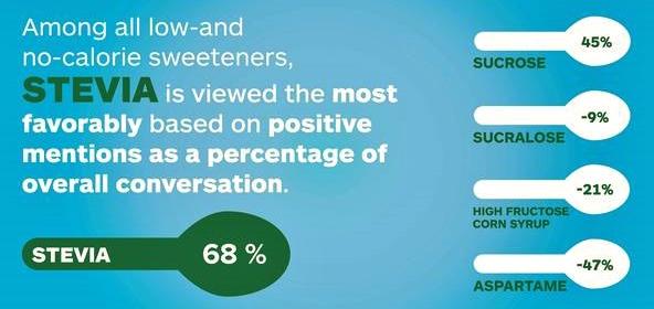 """ Sentiment"" stevia al sorprendente+68%"